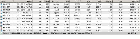 Золото (GOLD) - тестирует цель краткосрочного роста 1315.30
