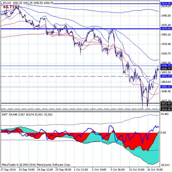 S&P500. Текущая ситуация и ближайшие перспективы.