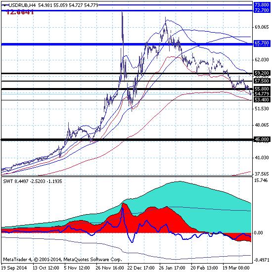 Рубль растет, а доллар падает к технической поддержке 53.40