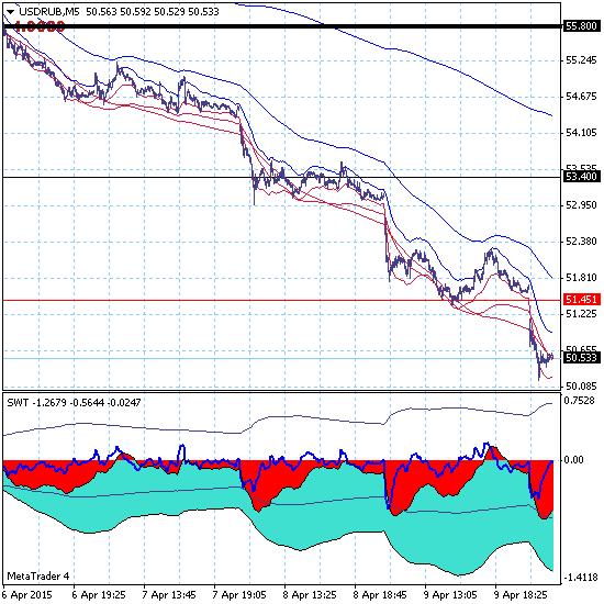 Доллар продолжает снижение в зону уровня глобальной поддержки 45.00.