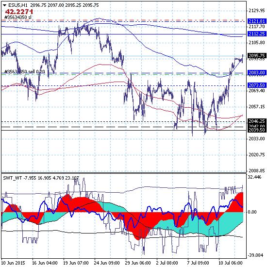 S&P 500. Похоже с продажей немного поторопился.