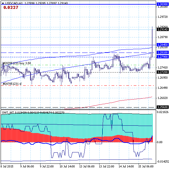 Реакция рынка на решение Банка Канады о снижении ставки