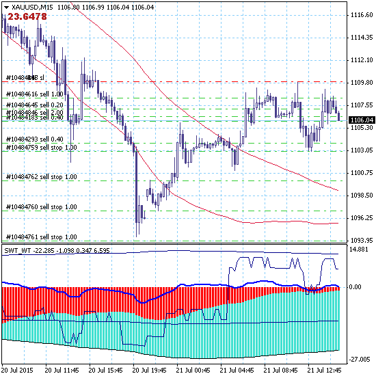 Золото: продажи по завершению коррекции