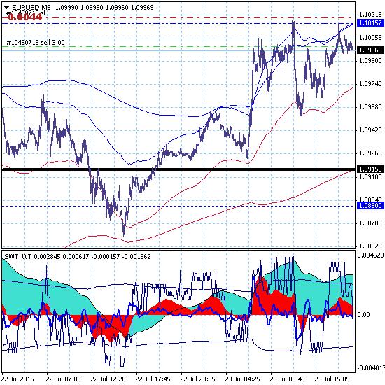 Технический инсайд: начинаем продавать евро
