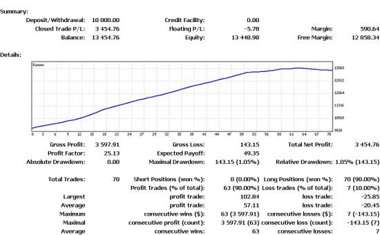 Первые результаты теста робота SWT_Expert.