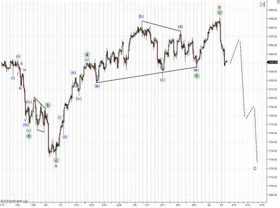 Среднесрочные и краткосрочные волновые мысли по S&P 500