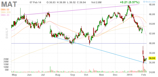Research NYSE/NASDAQ.  Отбор акций перед открытием торгов