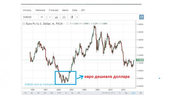 Что за ВОЗБУЖДЕНИЕ от Eur/USD?
