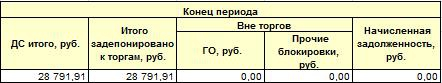 Отчет за неделю ФОРТС