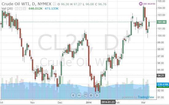 Нефть(Crude Oil WTI) прямо с понедельника в шорт на все!!!!