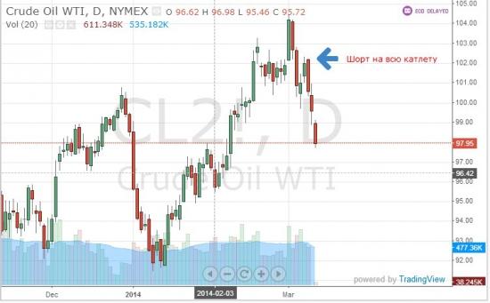 Итог тильтового дня и немного о прогнозе по нефти