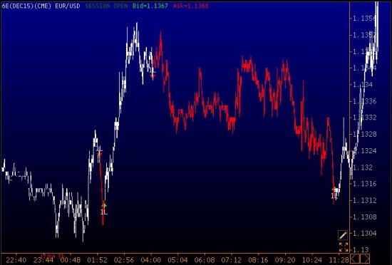 Пример торговли на евро за четверг на CME