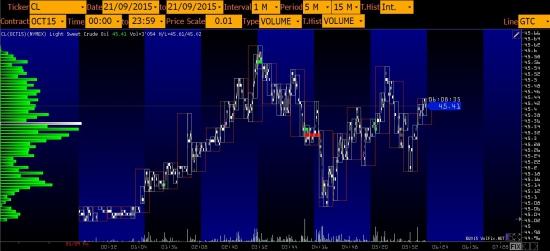 Немного поторговал на СМЕ пока Росс биржа стоит