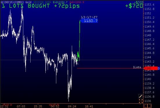 Прогноз по ES, CL