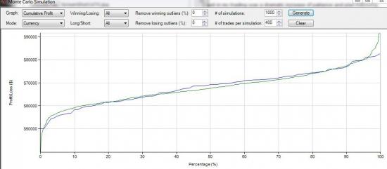 Результаты прогона методики на реальном рынке для DAX которую я буду использовать