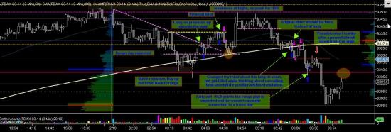 УРОКИ DAX: торгуем европейскую сессию 3