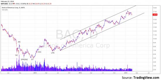 Bank of America. Конец растущего рынка