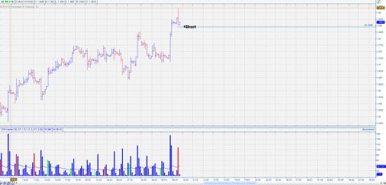 EUR|USD/ SHORT