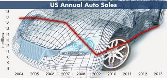 Ford Motor Company ( F)  потенциал роста 20,00$