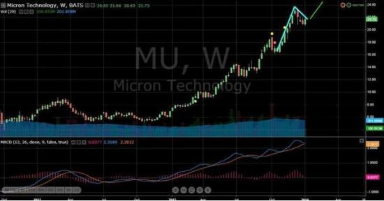Nasdaq 100 (1) Micron Technology потенциал +33%