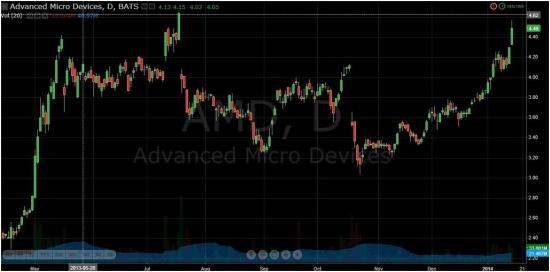 Advanced Micro Devices  фиксация прибыли + 38,89%