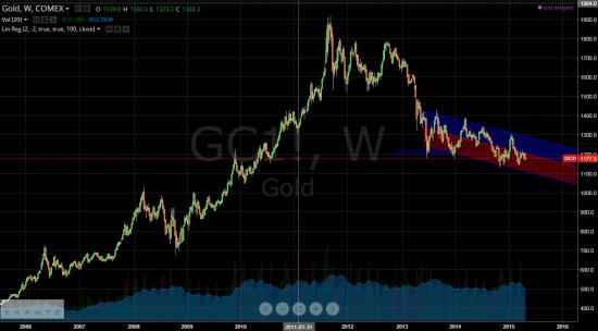 Золото в мае будет падать