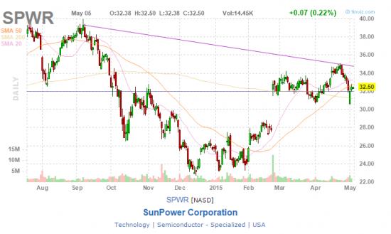 Кто хочет заработать на солнечной энергии покупайте NASDAQ: SPWR
