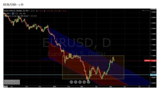 US Dollar Index , EUR/USD - для тех у кого есть валютные банковские счета.