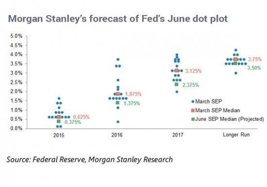 Прогнозы от Morgan Stanley по % ставке США
