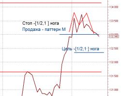 Фьючерс РТС продажа: паттерн М