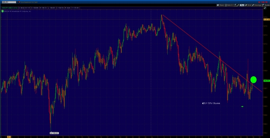 Газ шорт, EUR/JPY лонг