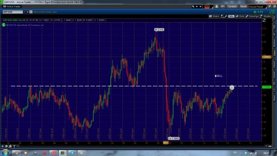 GBP/USD, оил шорт