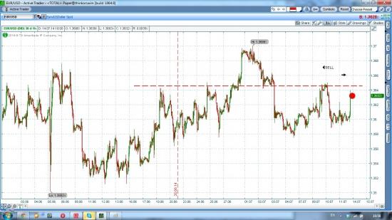 EUR/USD шорт