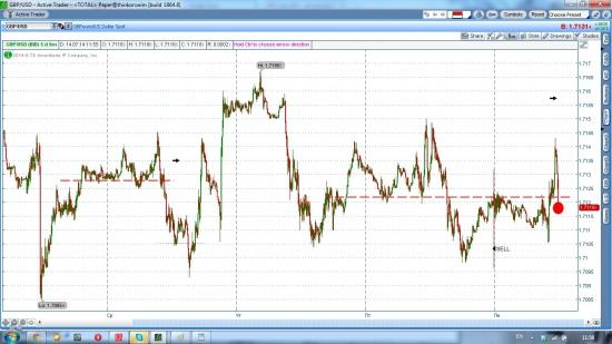 GBP/USD, насдак шорт