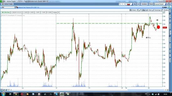 Газ шорт, GBP/USD лонг