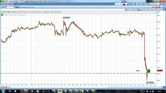 Евро ена лонг