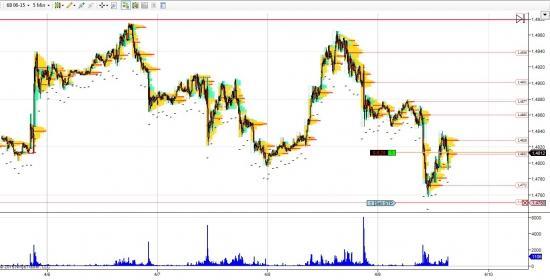 GBP/USD лонг