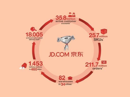 Три кита JD.com. Секрет успеха китайского фаворита Усманова