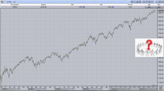 S&P 500 ТОЧКА НЕВОЗВРАТА!