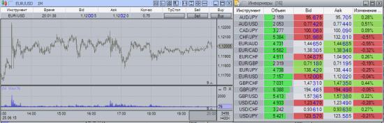 Вопрос знатокам protrader 3.1, или спецам объёмной торговли по eur/usd.