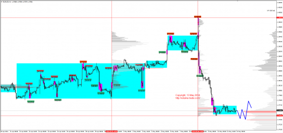 Обзор рынков 13.05.2014 (EUR,JPY,DAX)