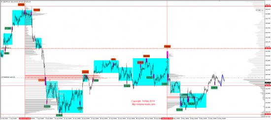 Обзор рынков 14.05.2014 (EUR,JPY,DAX)