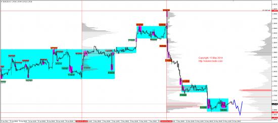 Обзор рынков 15.05.2014 (EUR,JPY,DAX)