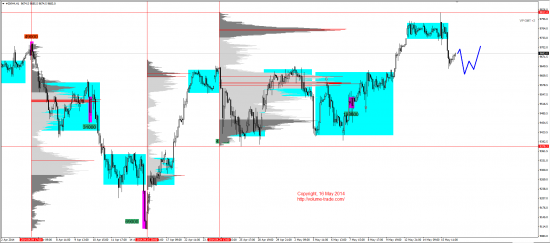 Обзор рынков 16.05.2014 (EUR,JPY,DAX)