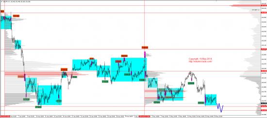 Обзор рынков 19.05.2014 (EUR,JPY,DAX)