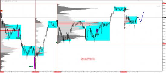 Обзор рынков 20.05.2014 (EUR,JPY,DAX)