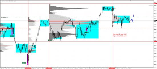 Обзор рынков 21.05.2014 (EUR,JPY,DAX)