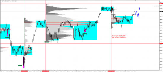 Обзор рынков 22.05.2014 (EUR,JPY,DAX)