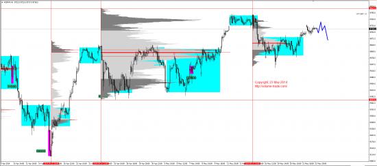 Обзор рынков 23.05.2014 (EUR,JPY,DAX)