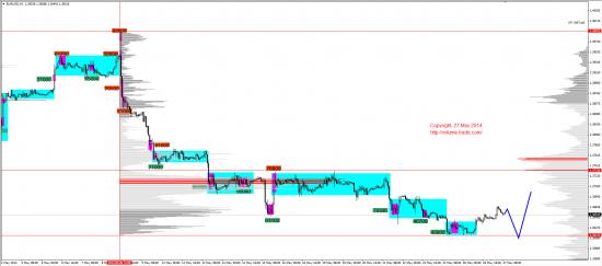 Обзор рынков 27.05.2014 (EUR,JPY,NZD,DAX)